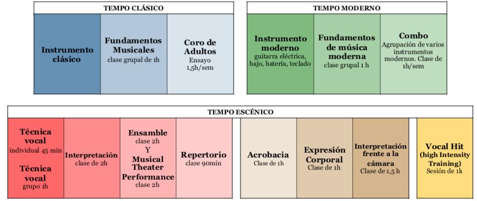 MODULANDO ADULTOS TEMPO MUSICAL