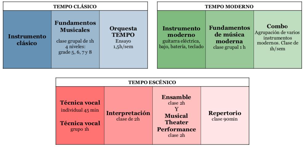 MODULANDO ESO Y BACHILLERATO TEMPO MUSICAL