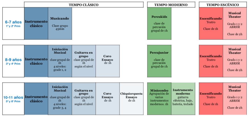 MODULANDO PRIMARIA TEMPO MUSICAL