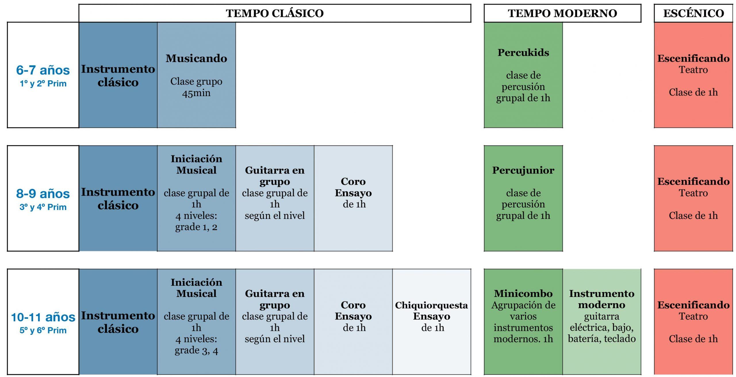 Programa Modulando Tempo Musical